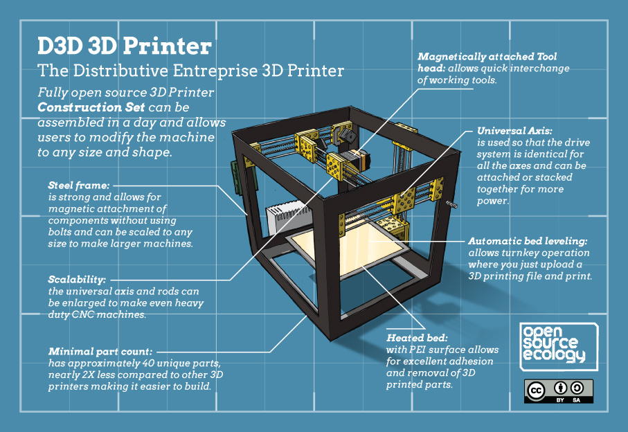 OSE-D3D-printer-infographic-v1-4a