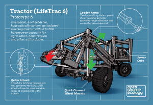 LifeTrac 6 Infographic by Jean-Baptiste Vervaeck