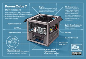 Power Cube Infographic by Jean-Baptiste Vervaeck
